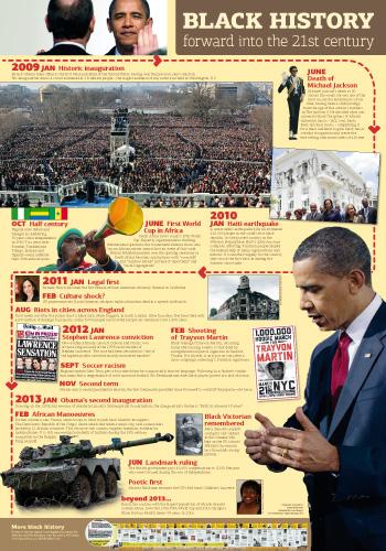 Black History timeline poster