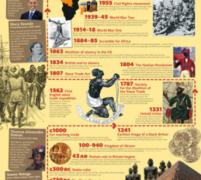 Black History timeline posters